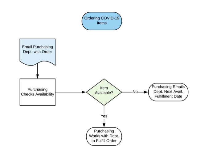 Process Flow of Depts Ordering COVID-19 Items